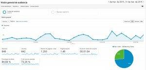 resumen marzo 2015 analytics
