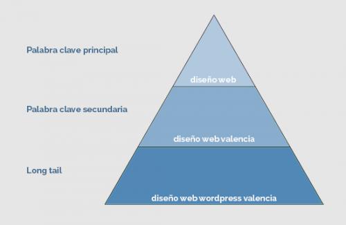 Palabras clave optimización SEO cowalenciawebs