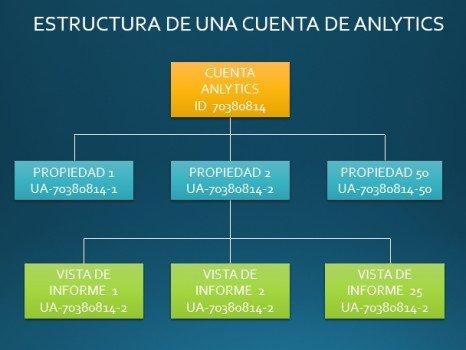 Infografía cowalenciawebs estructura de una cuenta de Analytics. Cómo configurar analytics