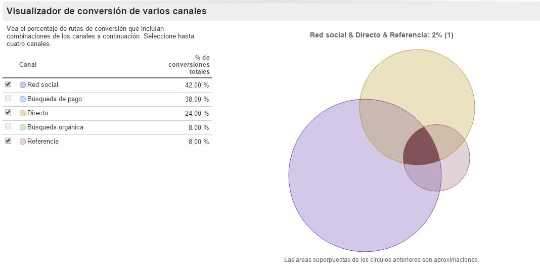 Embudo multicanal Analytics como KPIs del rendimiento de tu tienda online