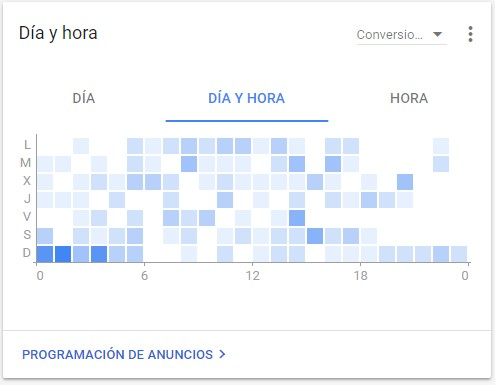Gráfico DÍA Y HORA para saber como programar anuncios en Google Ads. Covalenciawebs